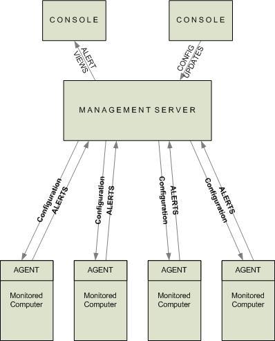 Generic ESM Architecture