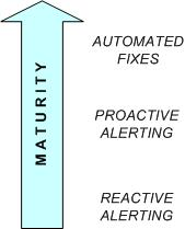 Monitoring Maturity Timeline