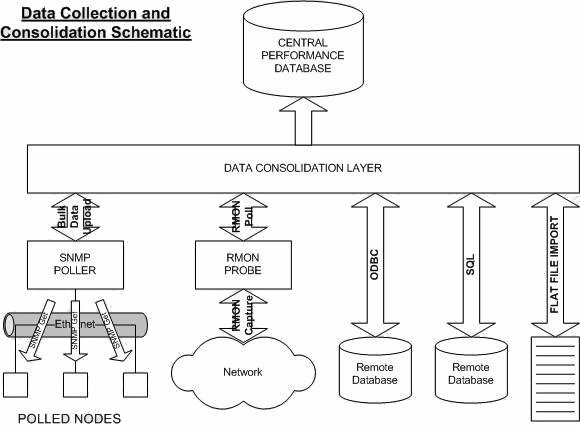 data collection & consolidation schematic