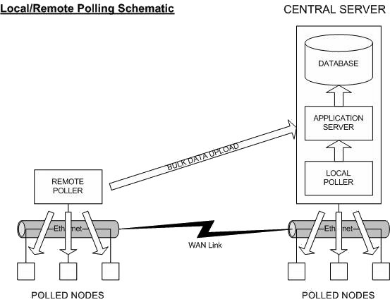 local versus remote polling